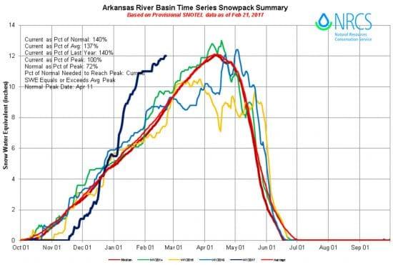 Colorado snowpack graph